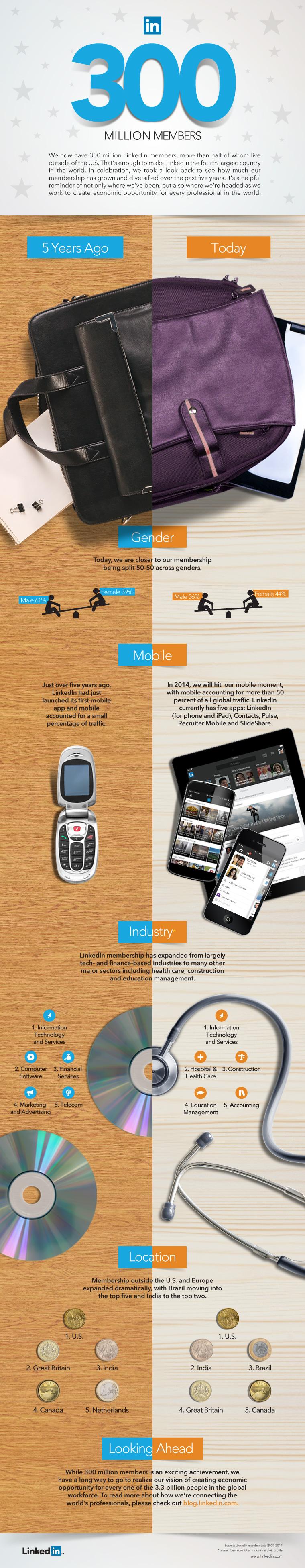 http://files.smart.pr/1c/2e9fd0c6fd11e3a47b872659244028/300m-infographic.jpg