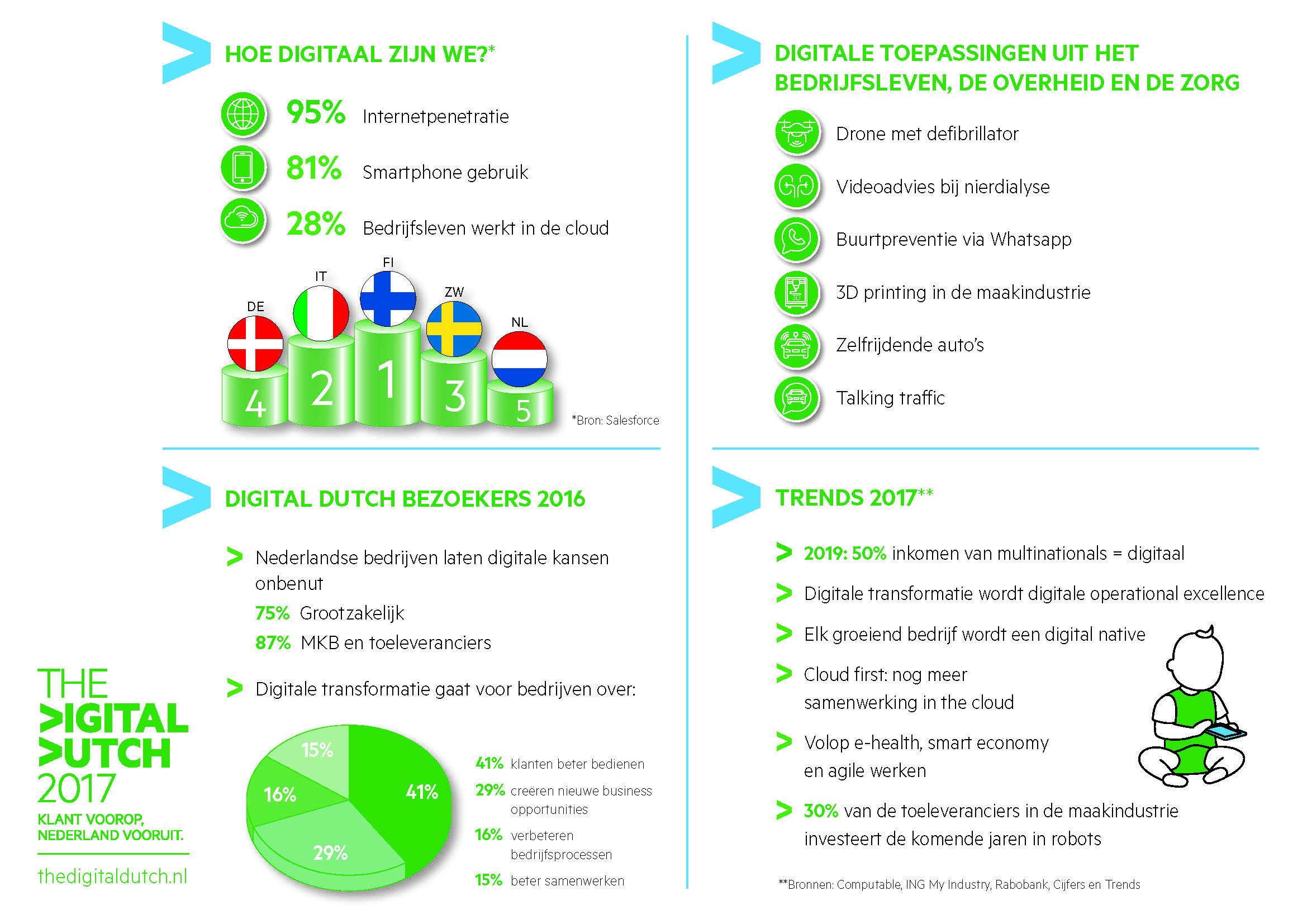 KPN organiseert opnieuw interactief event The Digital Dutch